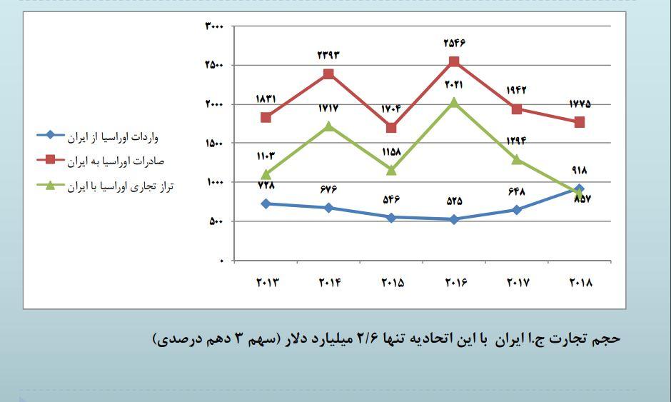 تجارت اتحادیه اقتصادی اوراسیا با ایران (میلیون دلار)